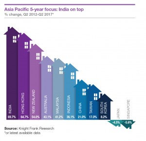 Asia Pacific 5-year focus: India on top