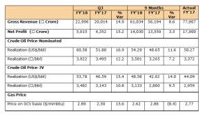 Financial Result - ONGC