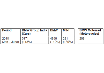 Bmw Group India Registers 13 Growth Newsbarons
