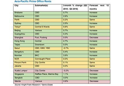 Asia-Pacific Prime Office Rents