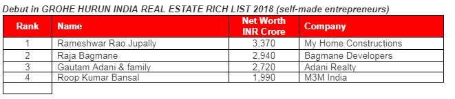 Debut in GROHE HURUN INDIA REAL ESTATE RICH LIST 2018 (self-made entrepreneurs)