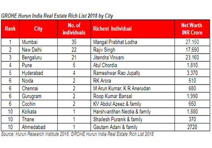 GROHE Hurun India Real Estate Rich List 2018 by City