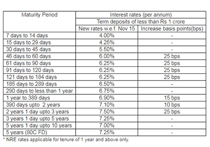 New term-deposit rates