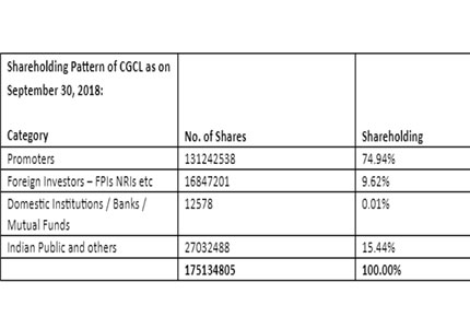 Shareholding Pattern of CGCL as on September 30, 2018