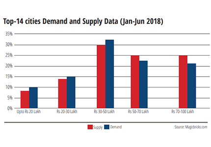 Top-14 cities-demand-and-supply-data(jan-jun2018)