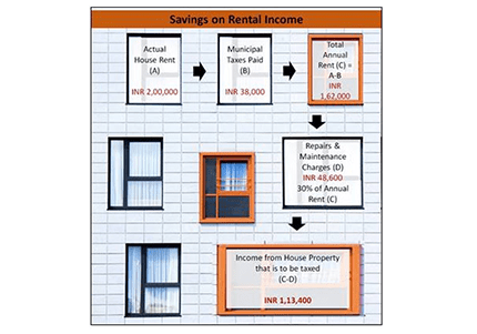Saving Tax on Rental Income