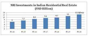 NRI investment in RE